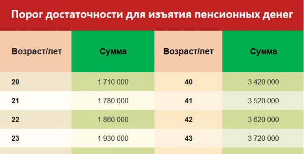 В Казахстане установили новый порог достаточности для снятия пенсионных накоплений