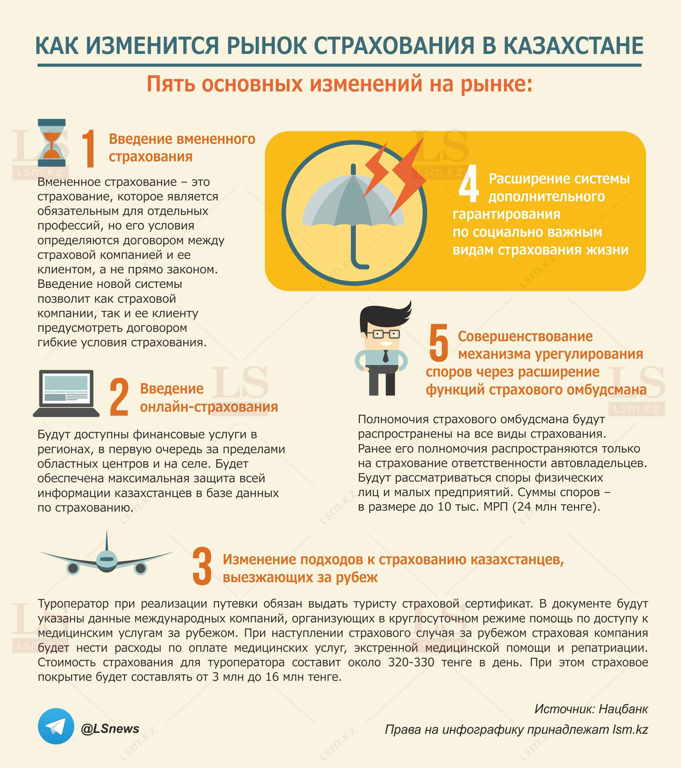 How will insurance change in Kazakhstan? Information graphics