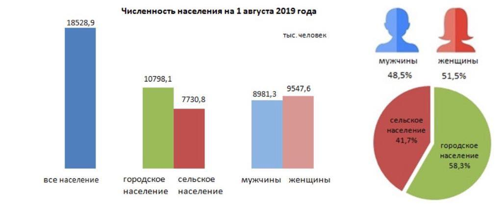 Statistic Department published data on the population of Kazakhstan