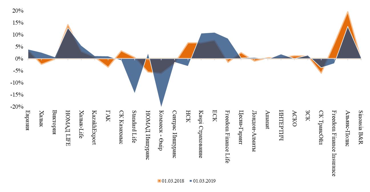 Объём страховых премий сектора  Казахстана в январе-феврале вырос на 18,8%